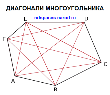 Диагональ треугольника. Диагонали многоугольника. Диагонали шестиугольника картинка. Шестиугольник с диагоналями. Геометрия фото.