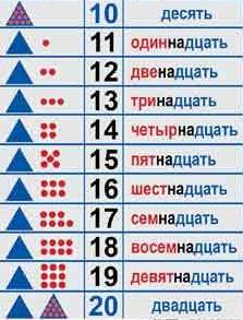 Учимся считать единицы, десятки. Прибавление единиц к десятку. Числа от 10 до 20