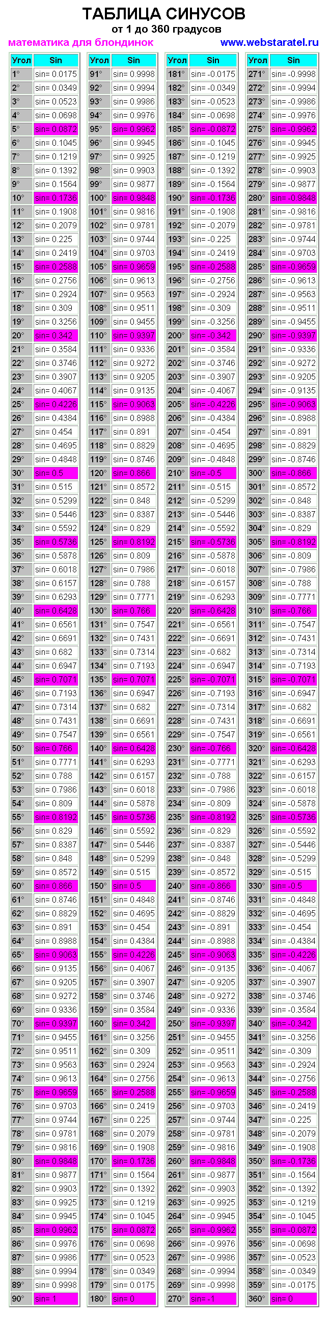 Таблица синусов. Скачать таблица косинусов и синусов бесплатно. Математика таблица значений синусов. sin a table. Таблица брадиса синусы через 1 градус. Синус угла таблица значений от 1 до 360 градусов. Синус 135 градусов равен. Тригонометрическая таблица синусов. Скачать таблицу синусов бесплатно. Таблица синусов полная. sin 0, sin 90, sin 120, sin 2010.